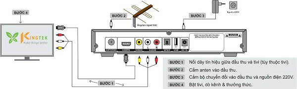 Hướng dẫn lắp đặt ăng-ten cho đầu thu DVB T2
